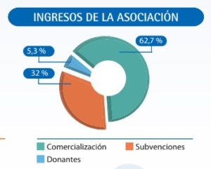 ingresos asociacion